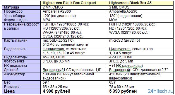 Highscreen представляет два классических видеорегистратора