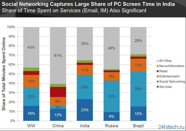 Россия не вошла в тройку лидеров по количеству интернет-пользователей
