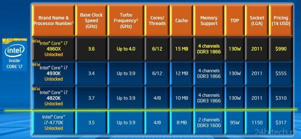 Процессоры Intel Core i7 (Ivy Bridge-E) поступили в продажу