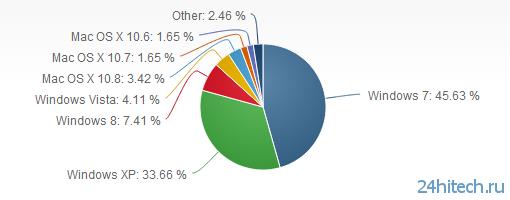 Windows 8 набирает вес на рынке настольных ОС