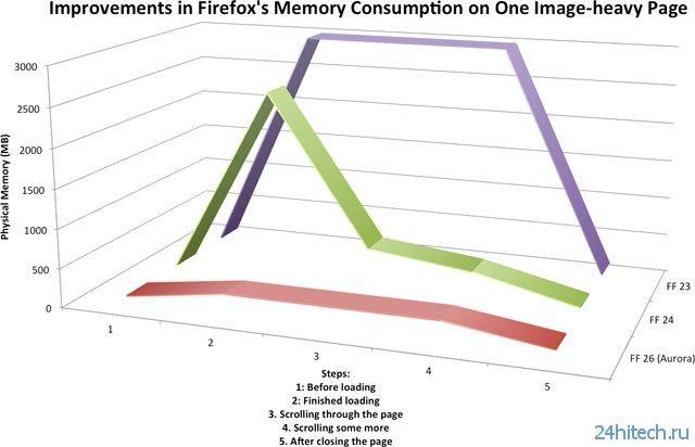 Firefox 26 получит существенные оптимизации по работе с памятью