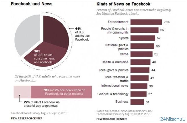 Пятая часть американцев получает новости с помощью Facebook