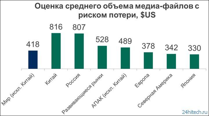 Две трети россиян не могут полностью восстановить пропавшие данные