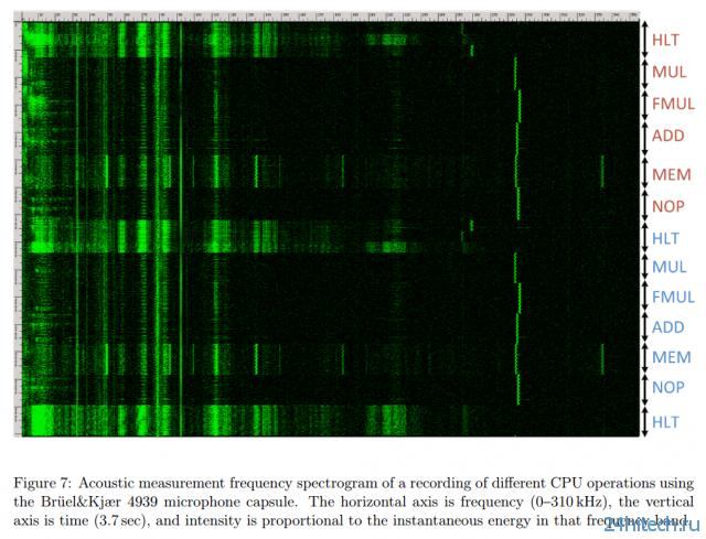 Необычный способ взлома компьютерного шифрования (3 фото)
