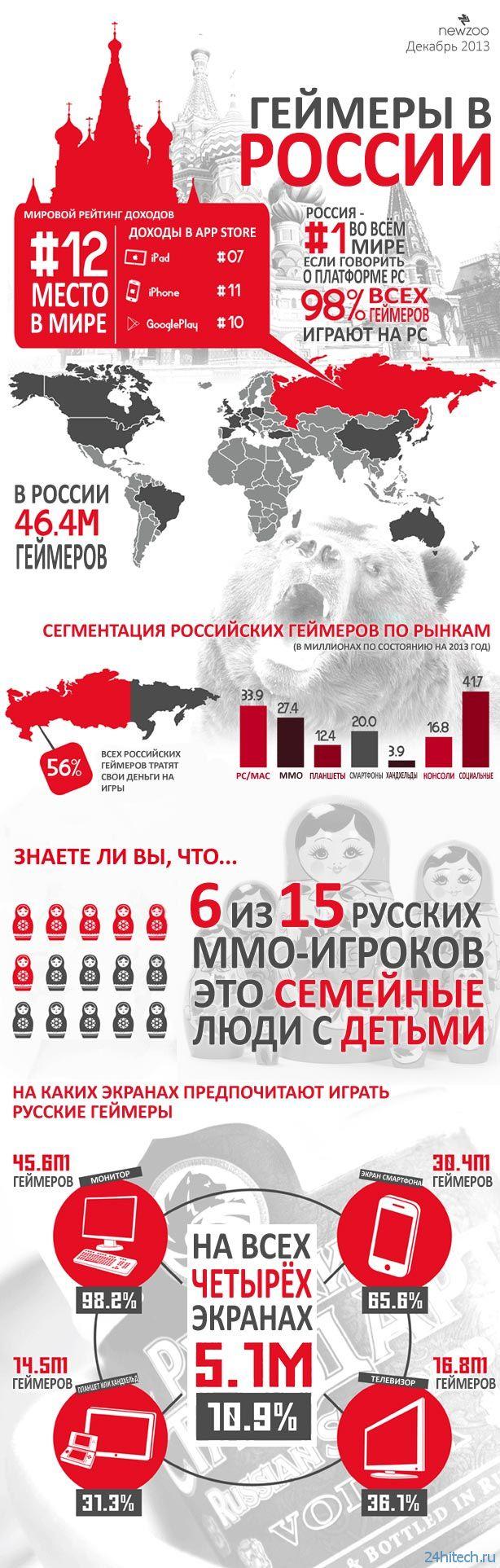Свежая статистика о российских геймерах