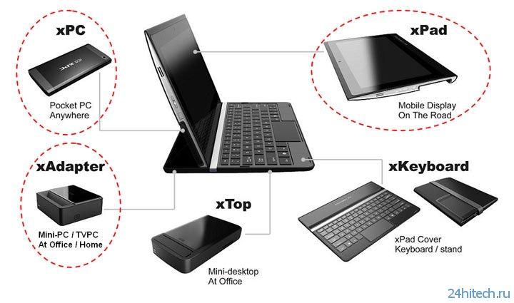 Модульный компьютер ICE xPC заменит ноутбук, планшет, десктоп и ТВ-приставку