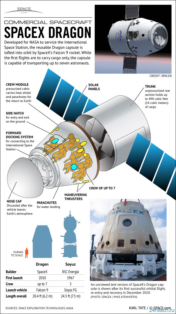 an introduction to nasa coverage set for fourth space x mission to space station Space exploration is the ongoing the apollo 11 mission marked the first time humans set foot module space station in orbit by 2020 the nasa authorization.