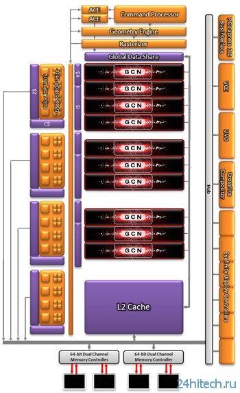 AMD представила ускоритель начального уровня Radeon R7 250X