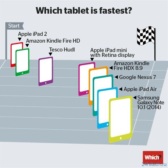Samsung Galaxy 10.1 является самым быстрым планшетом на данный момент