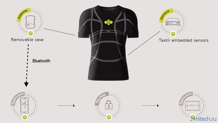 Создана «умная» ткань для одежды нового поколения