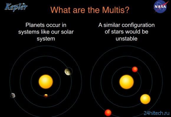 НАСА подтвердило 715 планет, открытых Кеплером