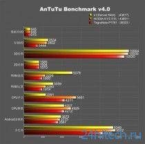 Первые результаты тестирования двухъядерного 64-битного процессора NVIDIA Tegra K1 Denver