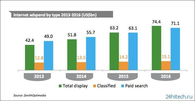Объём рынка интернет-рекламы в 2014 году превысит 0 млрд