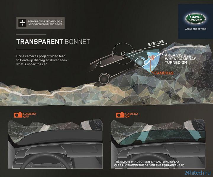 «Прозрачный капот» Land Rover позволит видеть дорогу сквозь двигательный отсек