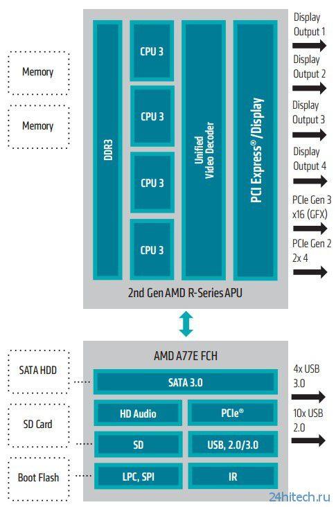 Представлено второе поколение APU AMD Embedded R-серии