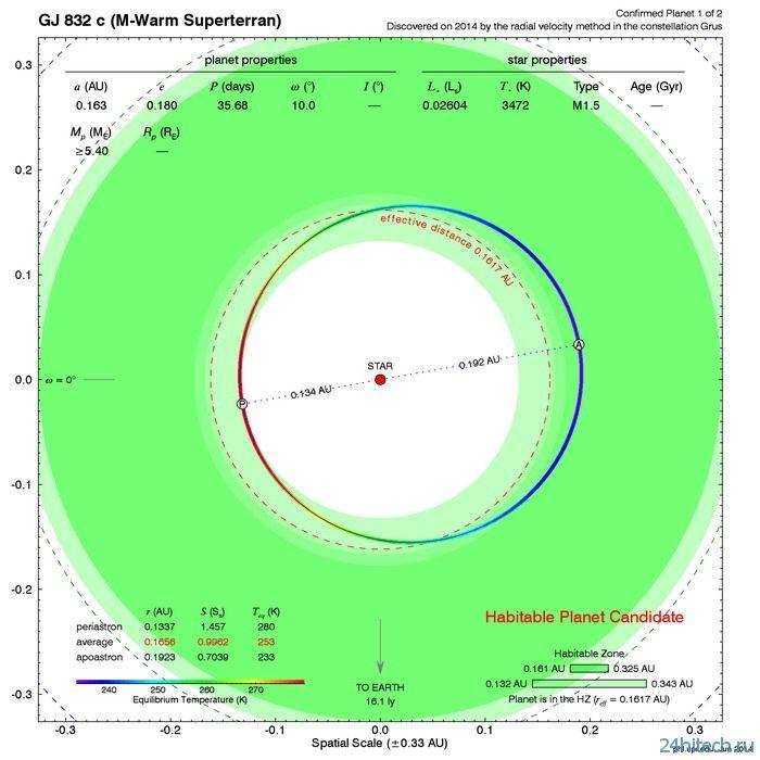 Модель Солнечной системы в миниатюре «прятала» самую пригодную для жизни суперземлю