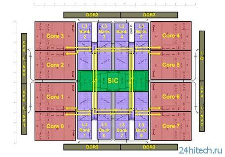 Началось производство российских процессоров «Эльбрус-8С» с восемью ядрами