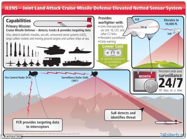 Армия США поставит на вооружение дирижабли для обнаружения вражеских БПЛА и наземной техники