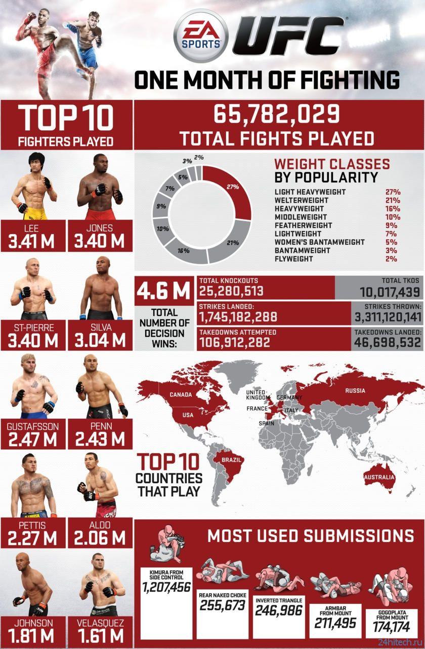 Брюс Ли стал самым популярным бойцом в EA Sports UFC
