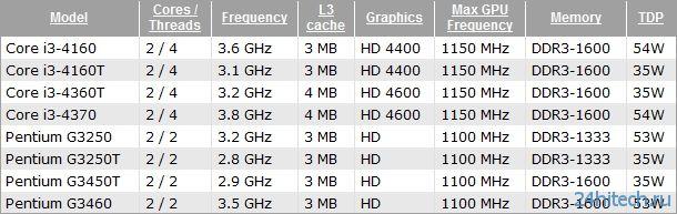 Появилась информация о ценах новых процессоров Intel Core i3 и Pentium