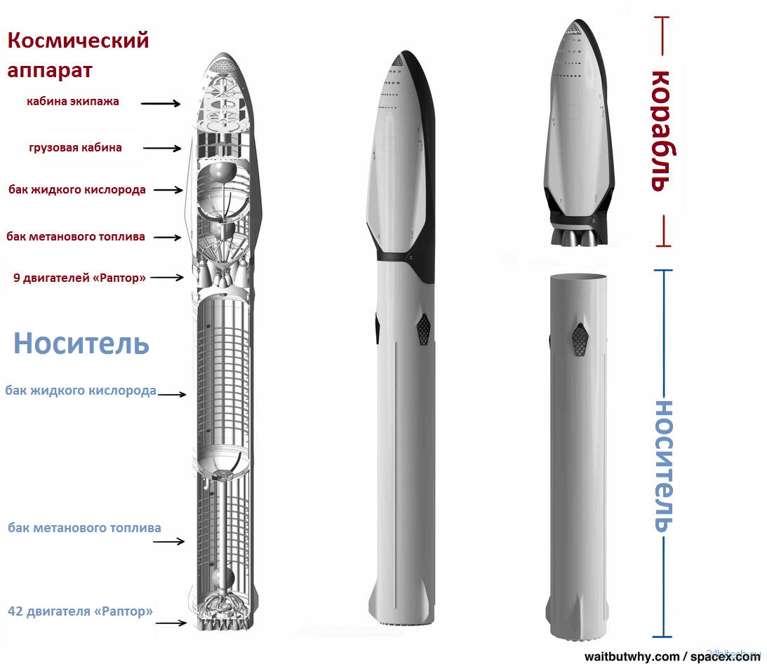 «Большая гребаная ракета» SpaceX: большая полная история