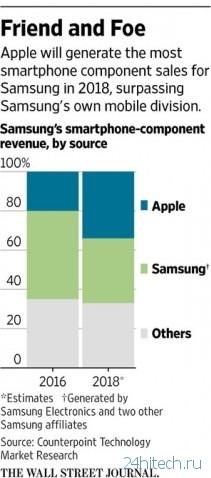 Эксперты подсчитали, сколько Samsung заработает на iPhone X