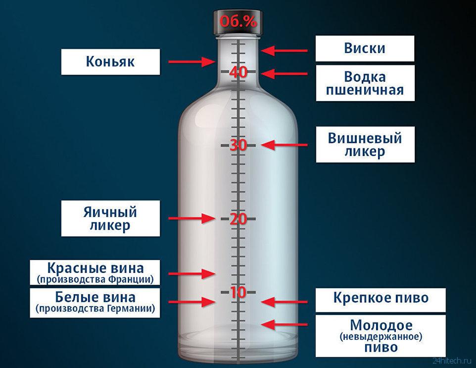 Ефективный препарат для лечение алкоголизма как быстро вывести из запоя